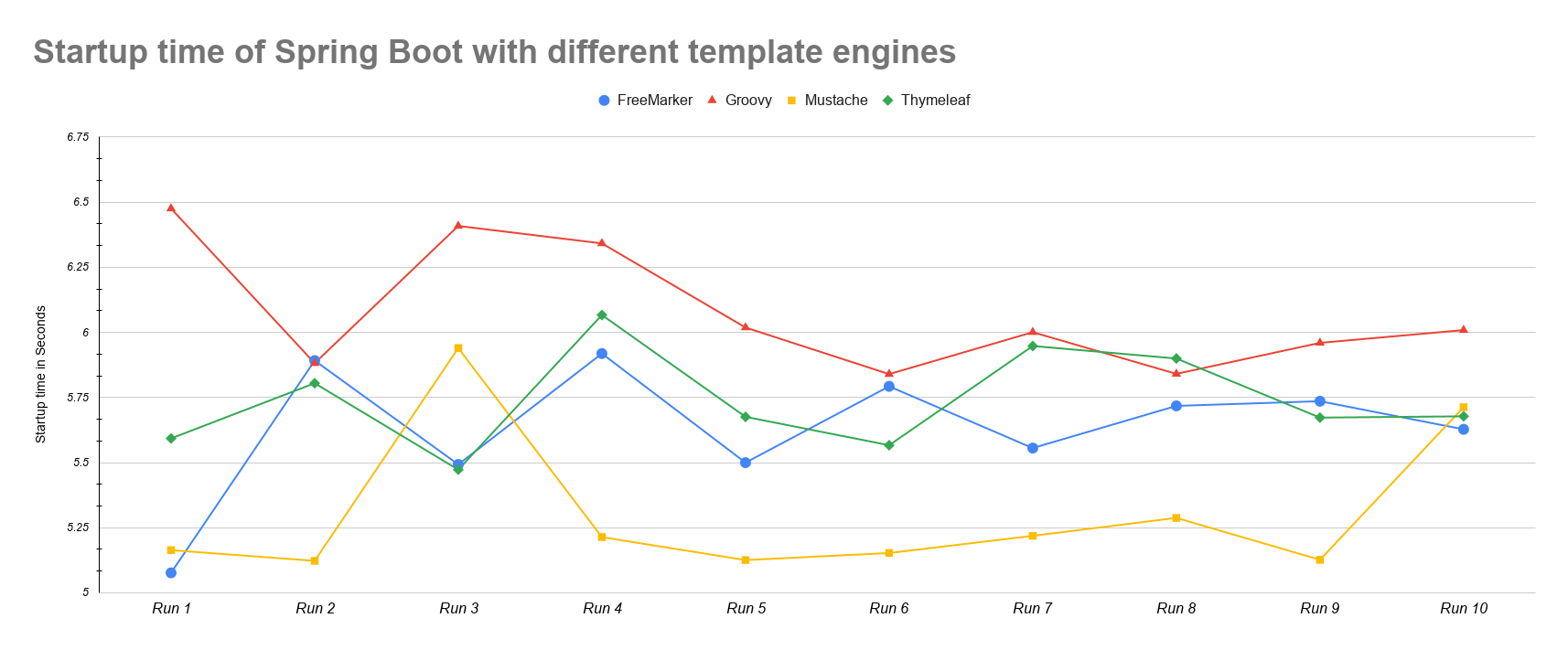 Template engines comparison
