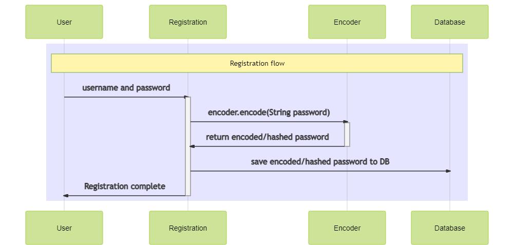 encoding flow