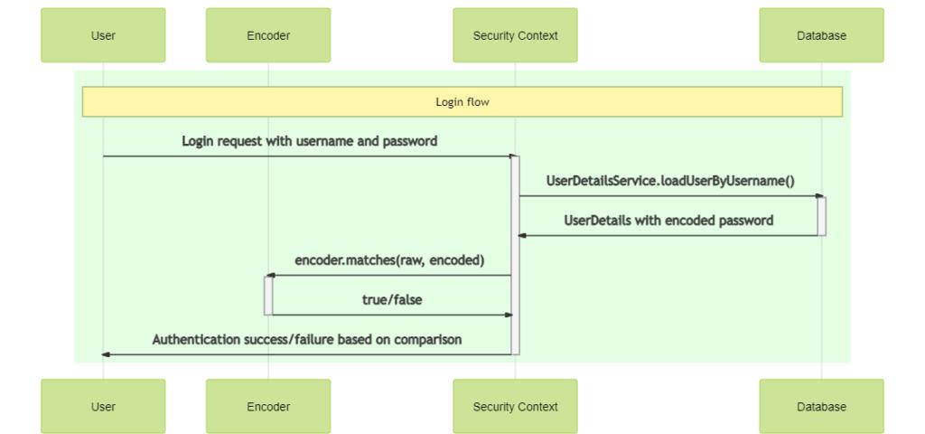 password decoding flow