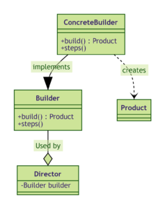 builder design pattern with example in java