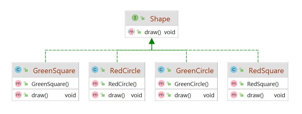 Before implementing Bridge pattern in java