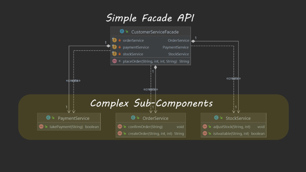 Facade Design pattern in Java with example